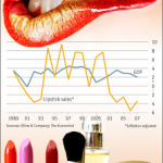The Lipstick Index: Myth Busted?