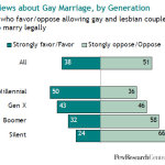 Pew Millennials Gay marriage 150x150 Bring back Thanksgiving! Please, no Christmas decorations until Black Friday...